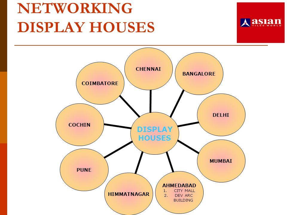 NETWORKING DISPLAY HOUSES DISPLAY HOUSES CHENNAIBANGALOREDELHIMUMBAI AHMEDABAD 1.CITY MALL 2.DEV ARC BUILDING HIMMATNAGARPUNECOCHINCOIMBATORE