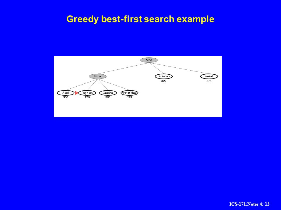 ICS-171:Notes 4: 13 Greedy best-first search example