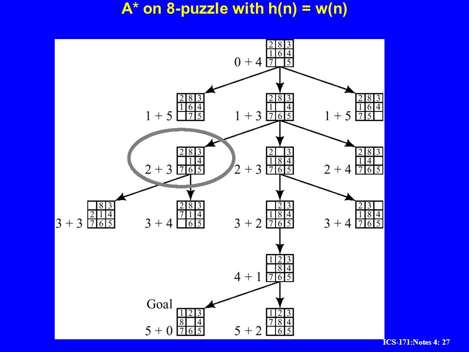 ICS-171:Notes 4: 27 A* on 8-puzzle with h(n) = w(n)