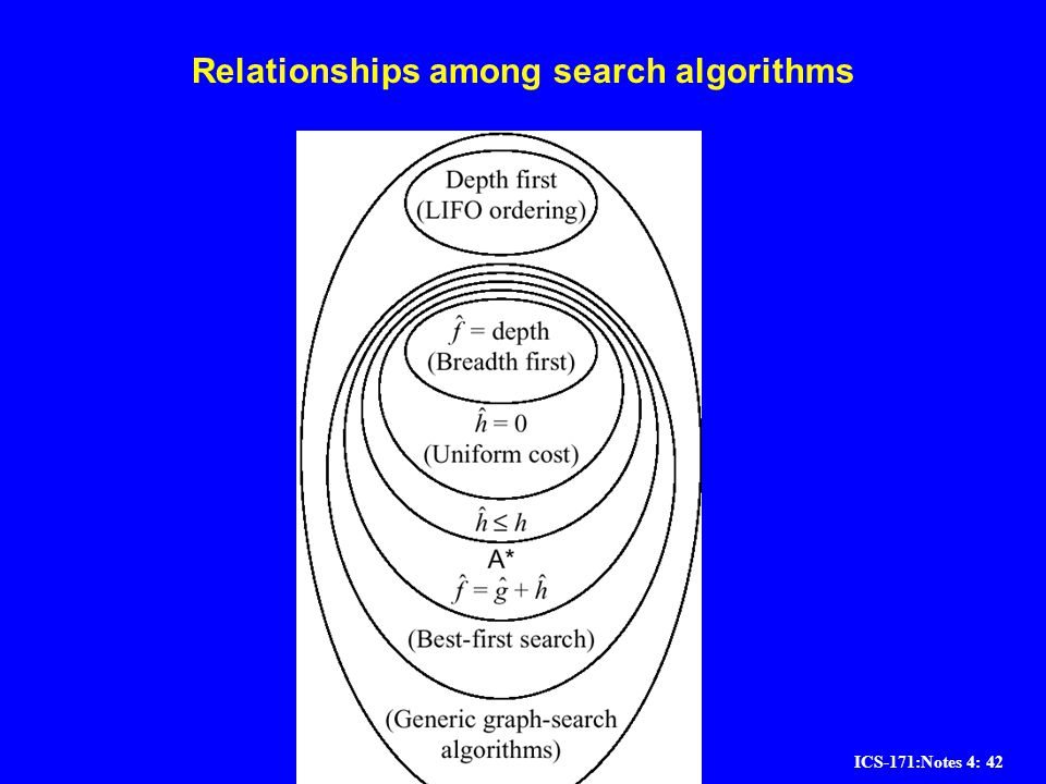 ICS-171:Notes 4: 42 Relationships among search algorithms
