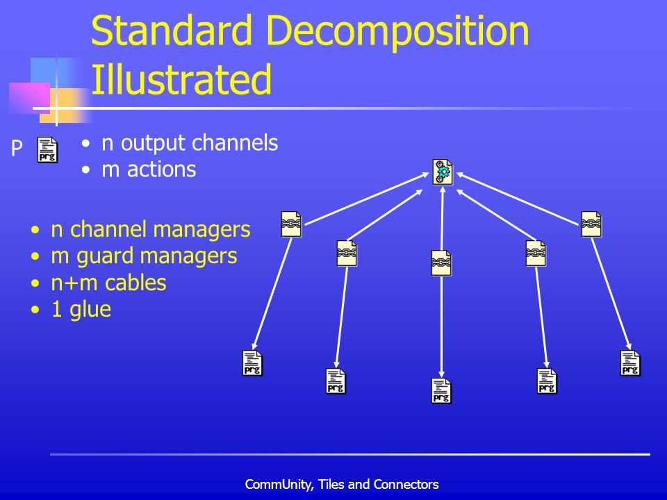 CommUnity, Tiles and Connectors Standard Decomposition Illustrated n output channels m actions n channel managers m guard managers n+m cables 1 glue P