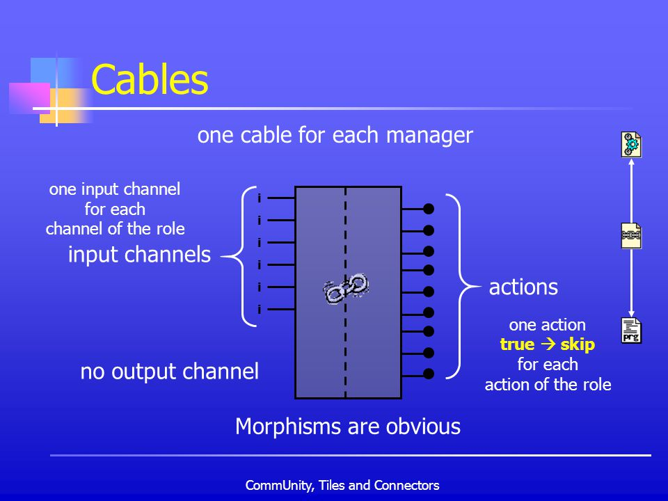 CommUnity, Tiles and Connectors Cables one cable for each manager i i i i i i no output channel input channels one input channel for each channel of the role actions one action true skip for each action of the role Morphisms are obvious