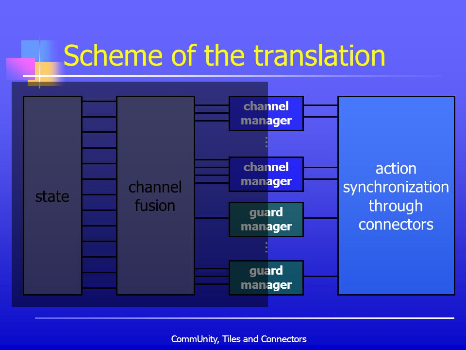 CommUnity, Tiles and Connectors Scheme of the translation channel manager guard manager … … action synchronization through connectors channel fusion s