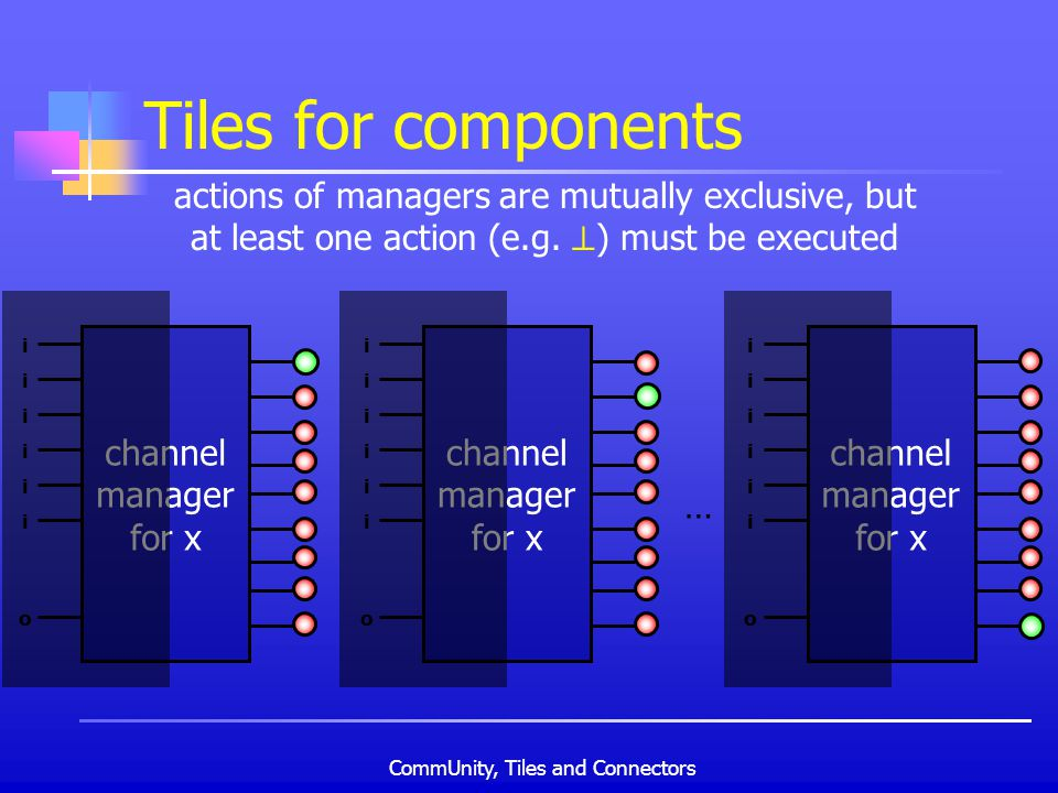 CommUnity, Tiles and Connectors Tiles for components channel manager for x i i i i i i o channel manager for x i i i i i i o channel manager for x i i i i i i o … actions of managers are mutually exclusive, but at least one action (e.g.