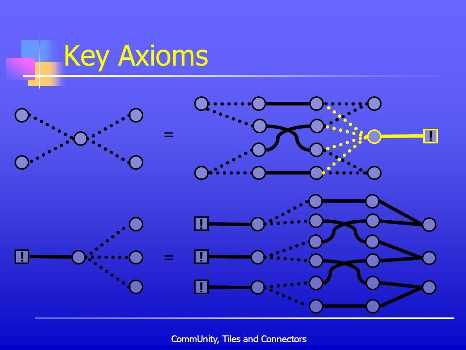 CommUnity, Tiles and Connectors Key Axioms = ! ! = ! ! !