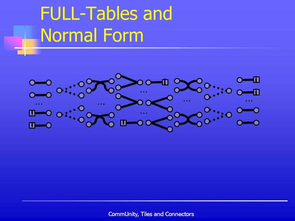 CommUnity, Tiles and Connectors FULL-Tables and Normal Form ! …… ! ! ! … … … … ! !