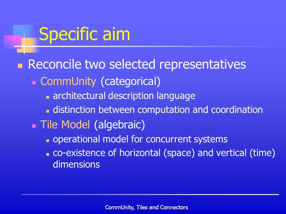 CommUnity, Tiles and Connectors Specific aim Reconcile two selected representatives CommUnity (categorical) architectural description language distinc