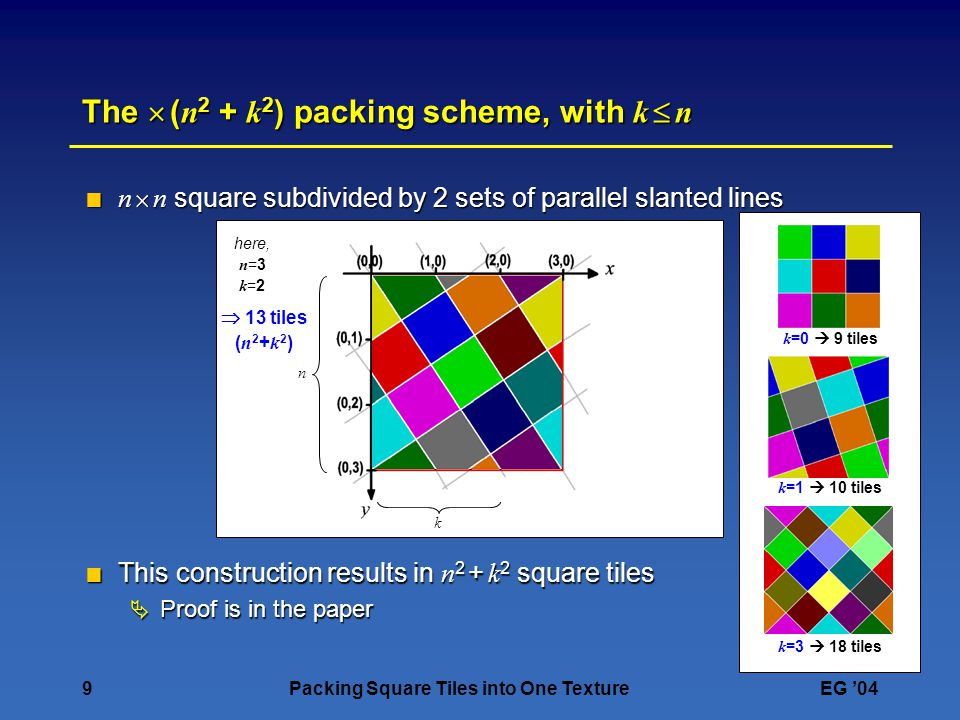 9Packing Square Tiles into One TextureEG 04 here, n =3 k =2 n k nknk The ( n 2 + k 2 ) packing scheme, with k n n n square subdivided by 2 sets of par