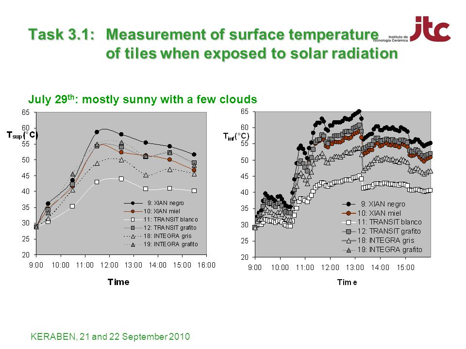 KERABEN, 21 and 22 September 2010 July 29 th : mostly sunny with a few clouds Task 3.1: Measurement of surface temperature of tiles when exposed to solar radiation