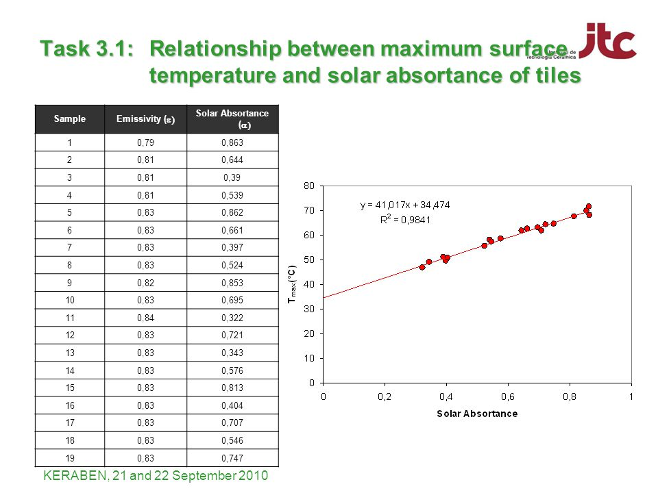 KERABEN, 21 and 22 September 2010 Task 3.1: Relationship between maximum surface temperature and solar absortance of tiles Sample Emissivity ( Solar Absortance ( 10,790,863 20,810,644 30,810,39 40,810,539 50,830,862 60,830,661 70,830,397 80,830,524 90,820,853 100,830,695 110,840,322 120,830,721 130,830,343 140,830,576 150,830,813 160,830,404 170,830,707 180,830,546 190,830,747
