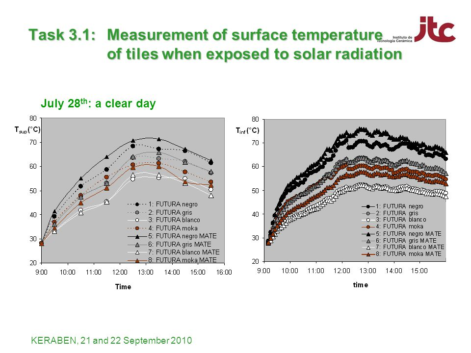 KERABEN, 21 and 22 September 2010 Task 3.1: Measurement of surface temperature of tiles when exposed to solar radiation July 28 th : a clear day