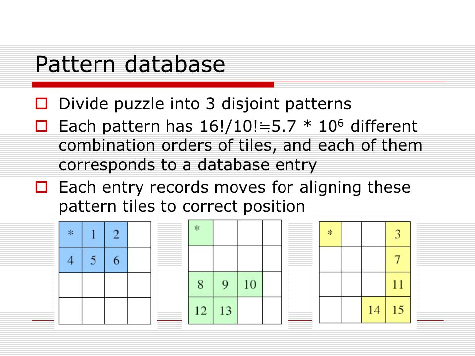 Pattern database Divide puzzle into 3 disjoint patterns Each pattern has 16!/10.