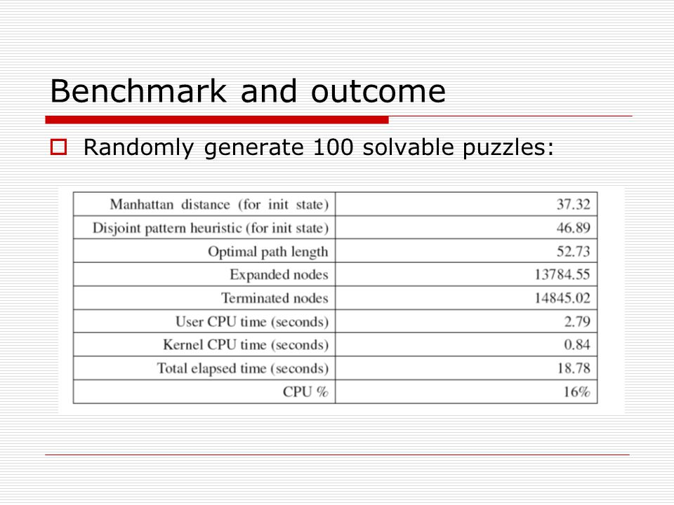 Benchmark and outcome Randomly generate 100 solvable puzzles: