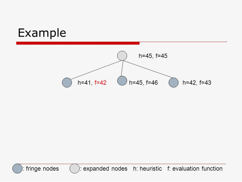 Example h=45, f=45 h=41, f=42h=45, f=46h=42, f=43 : expanded nodes h: heuristic f: evaluation function: fringe nodes