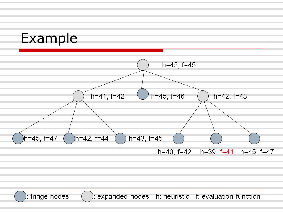 Example h=45, f=45 h=41, f=42h=45, f=46h=42, f=43 h=45, f=47h=42, f=44h=43, f=45 h=45, f=47h=39, f=41h=40, f=42 : expanded nodes h: heuristic f: evalu