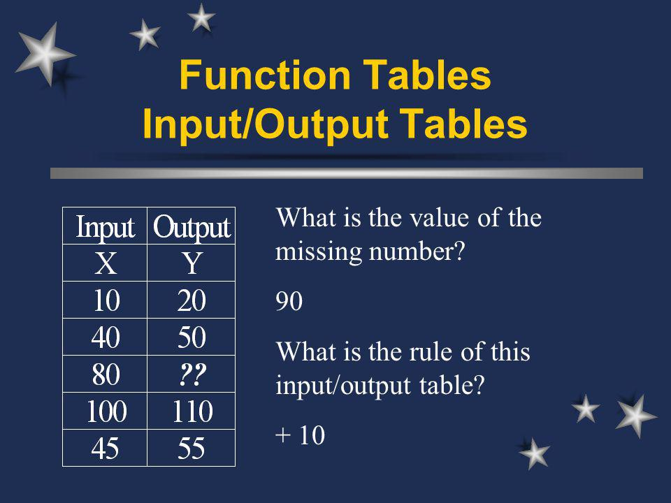 Function Tables Input/Output Tables What is the value of the missing number.