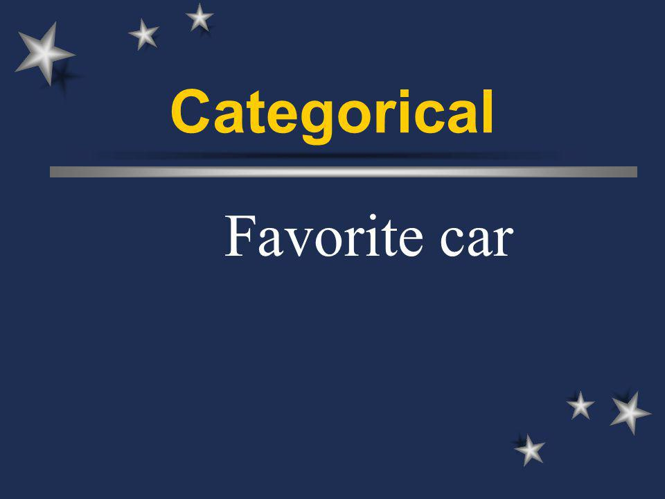 Categorical Favorite car
