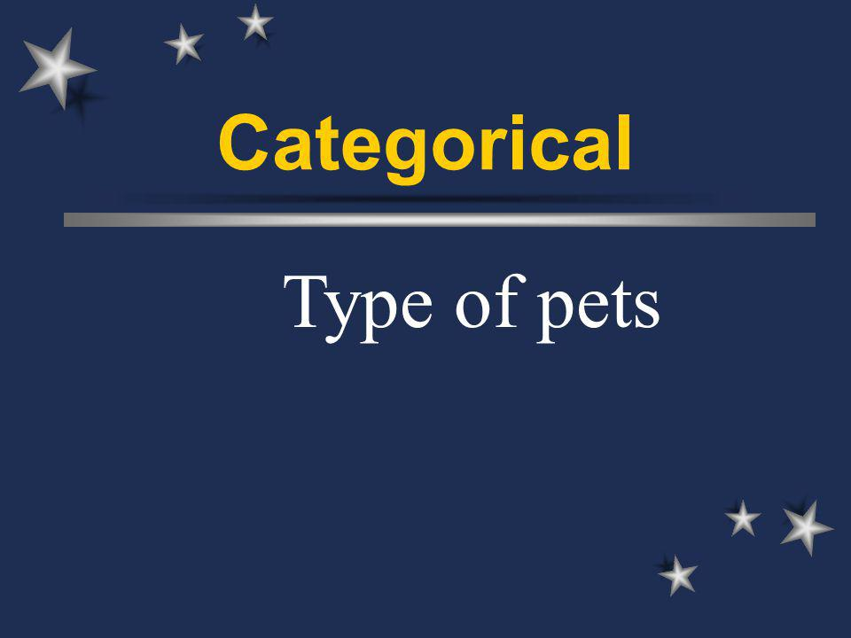 Categorical Type of pets