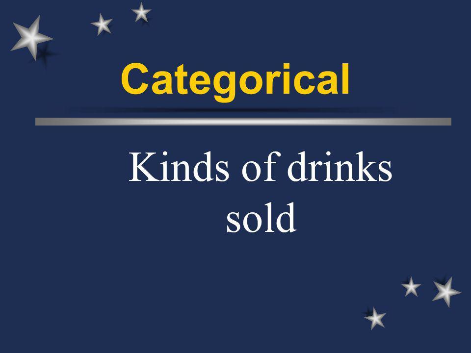 Categorical Kinds of drinks sold