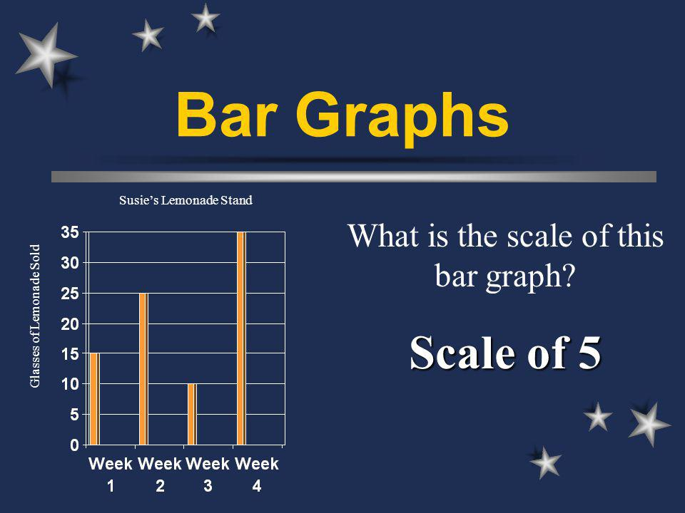 Bar Graphs What is the scale of this bar graph.