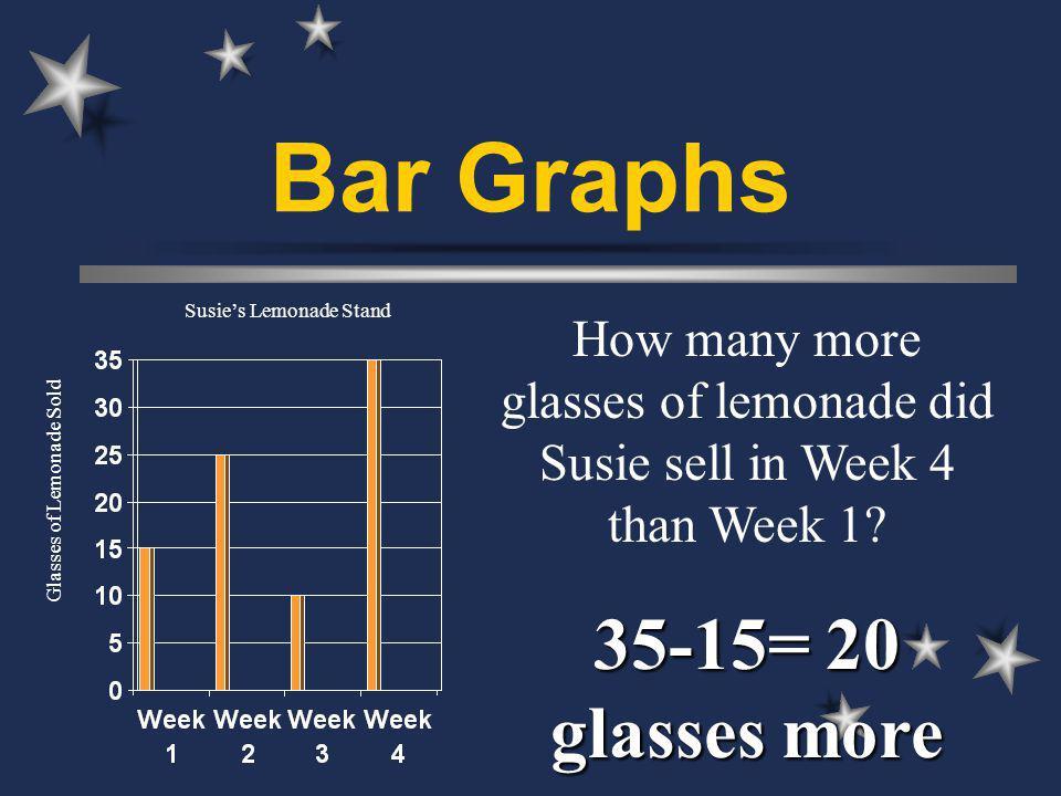Bar Graphs How many more glasses of lemonade did Susie sell in Week 4 than Week 1.