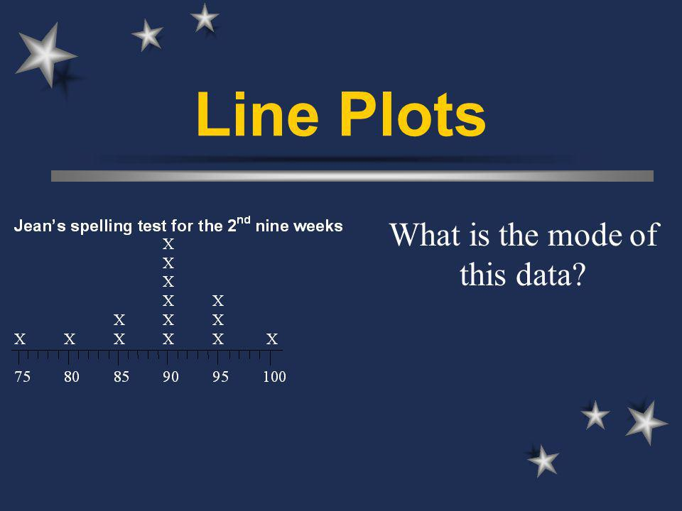 Line Plots What is the mode of this data