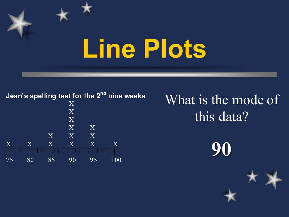 Line Plots What is the mode of this data 90