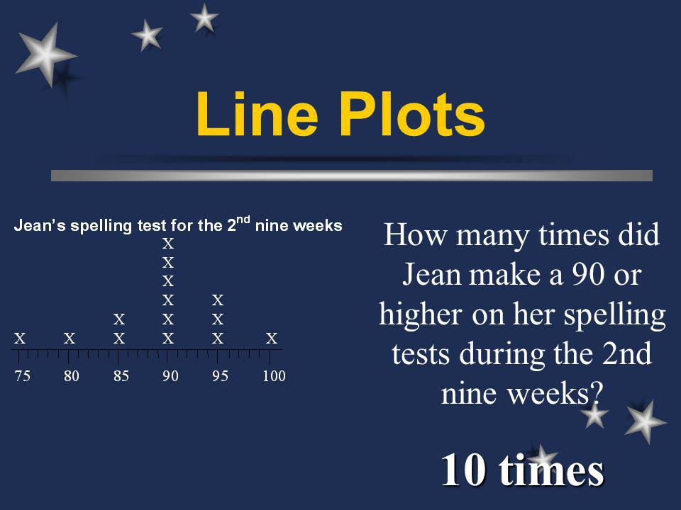Line Plots How many times did Jean make a 90 or higher on her spelling tests during the 2nd nine weeks.