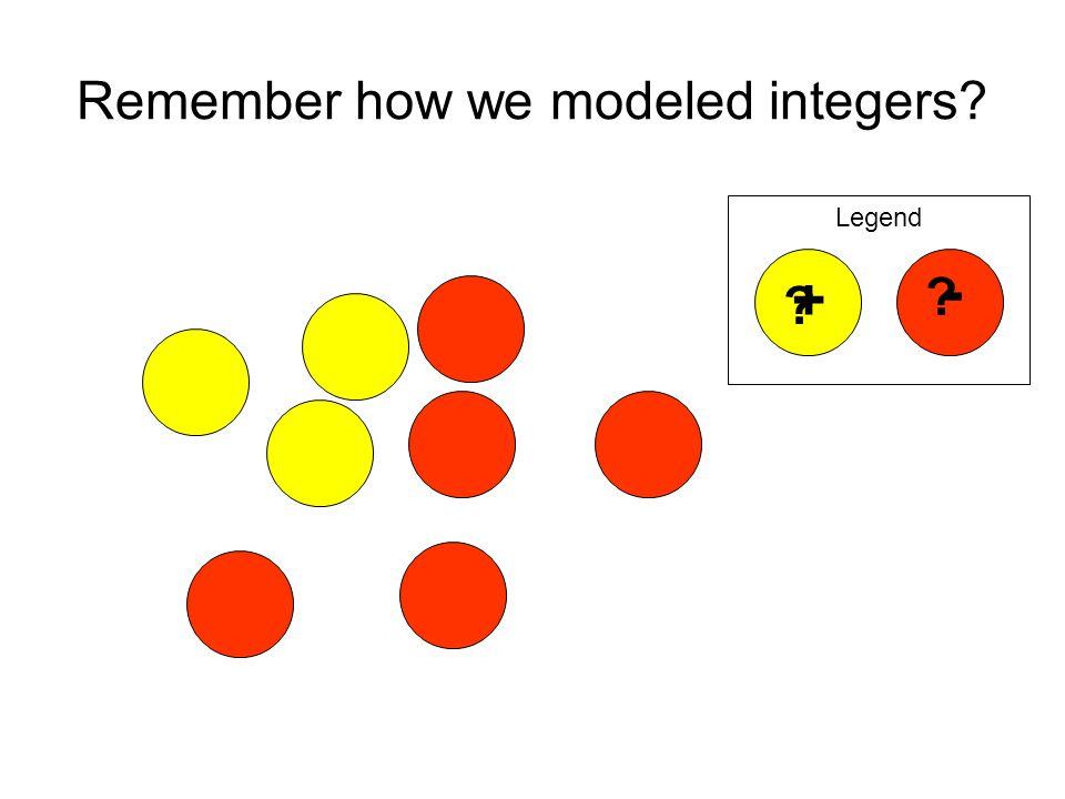 Remember how we modeled integers? Legend ? ? + -