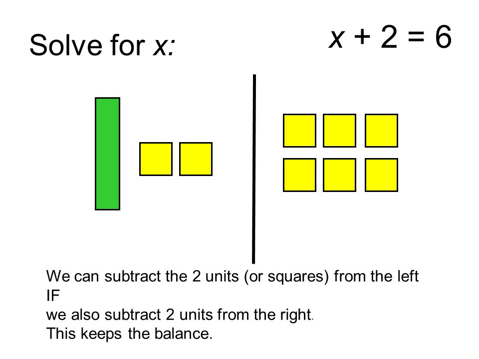 Solve for x: x + 2 = 6 We can subtract the 2 units (or squares) from the left IF we also subtract 2 units from the right. This keeps the balance.