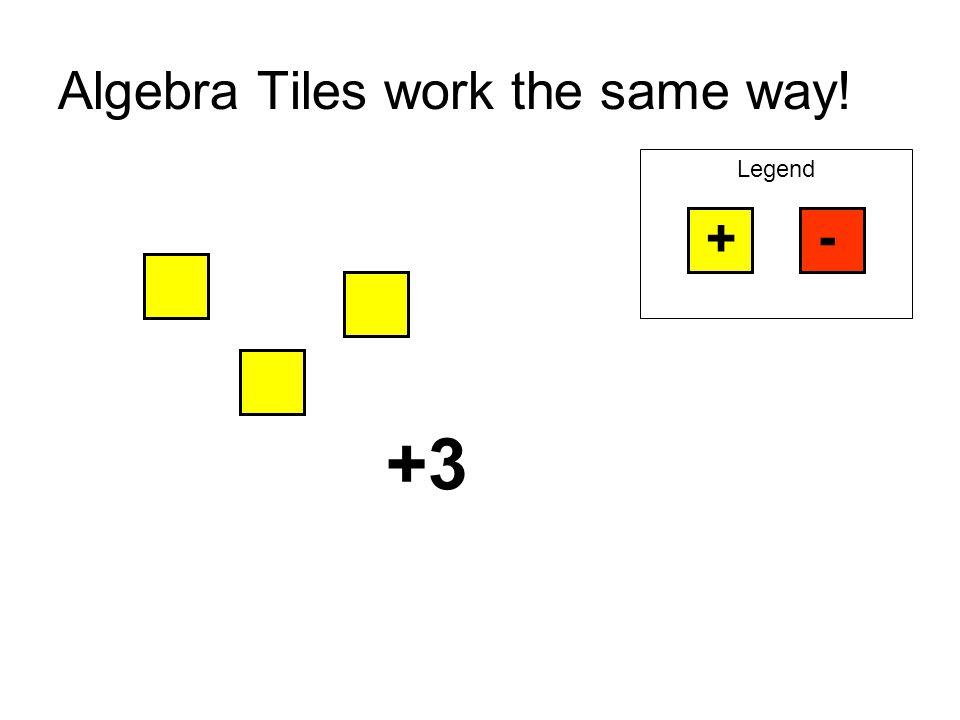Algebra Tiles work the same way! Legend + - +3