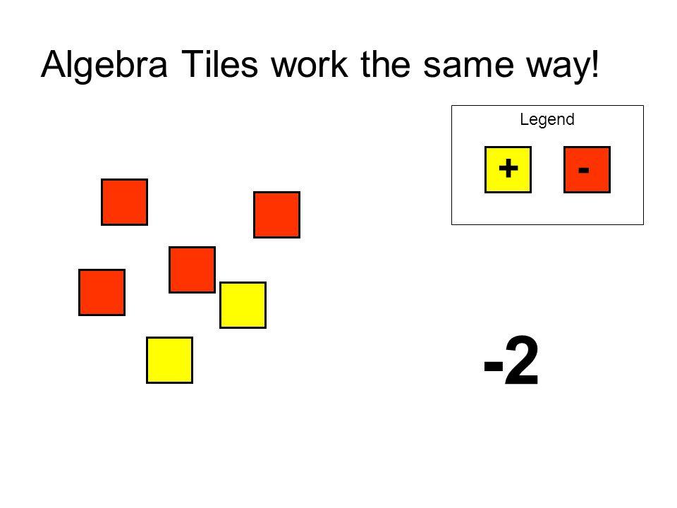 Algebra Tiles work the same way! Legend + - -2