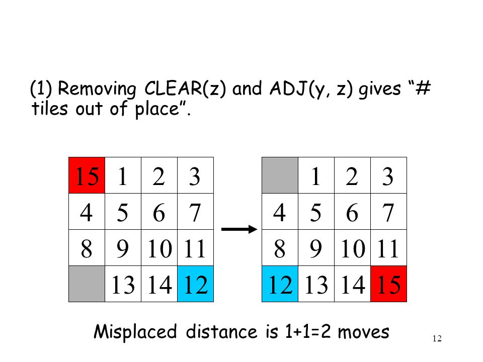 (1) Removing CLEAR(z) and ADJ(y, z) gives # tiles out of place. Misplaced distance is 1+1=2 moves 123 4567 891011 12 131415 123 4567 891011 131412