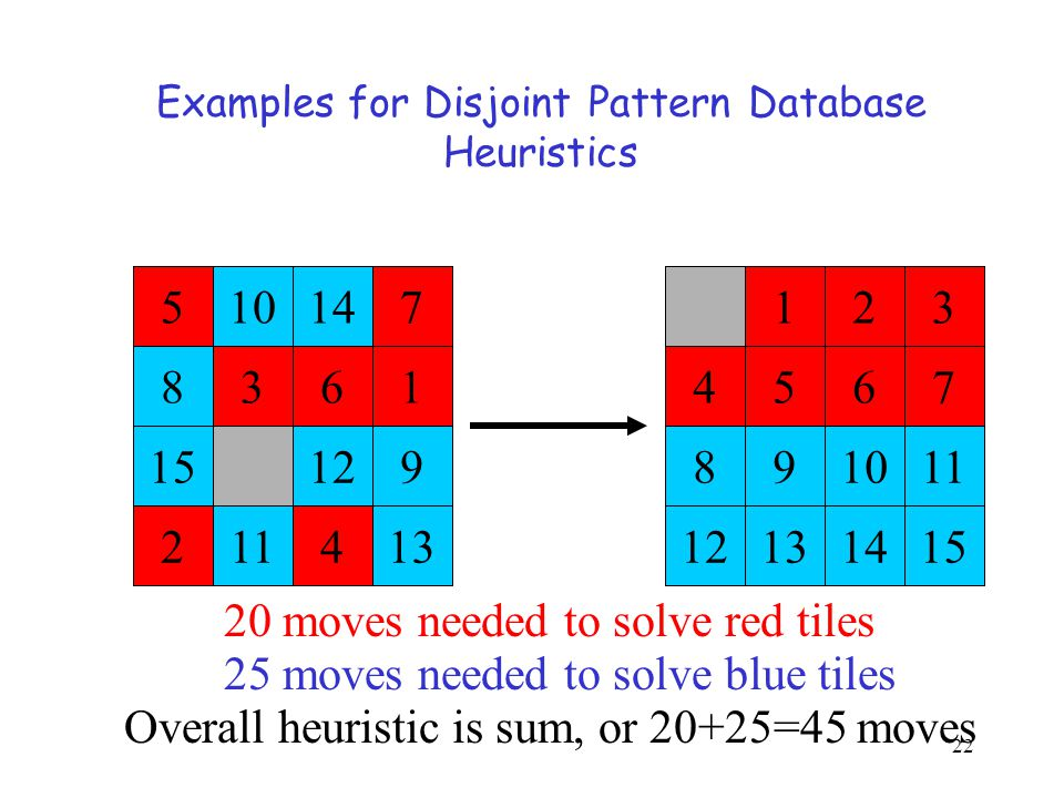 Examples for Disjoint Pattern Database Heuristics 123 4567 891011 12131415 510147 8361 15129 211413 20 moves needed to solve red tiles 25 moves needed