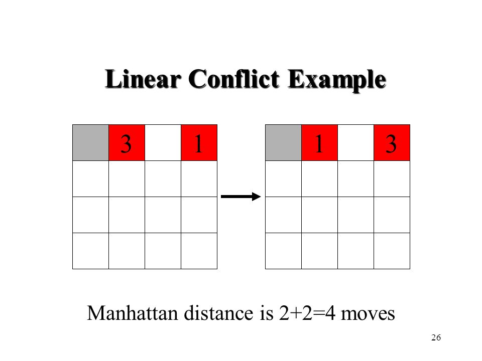 Linear Conflict Example 1331 Manhattan distance is 2+2=4 moves 26