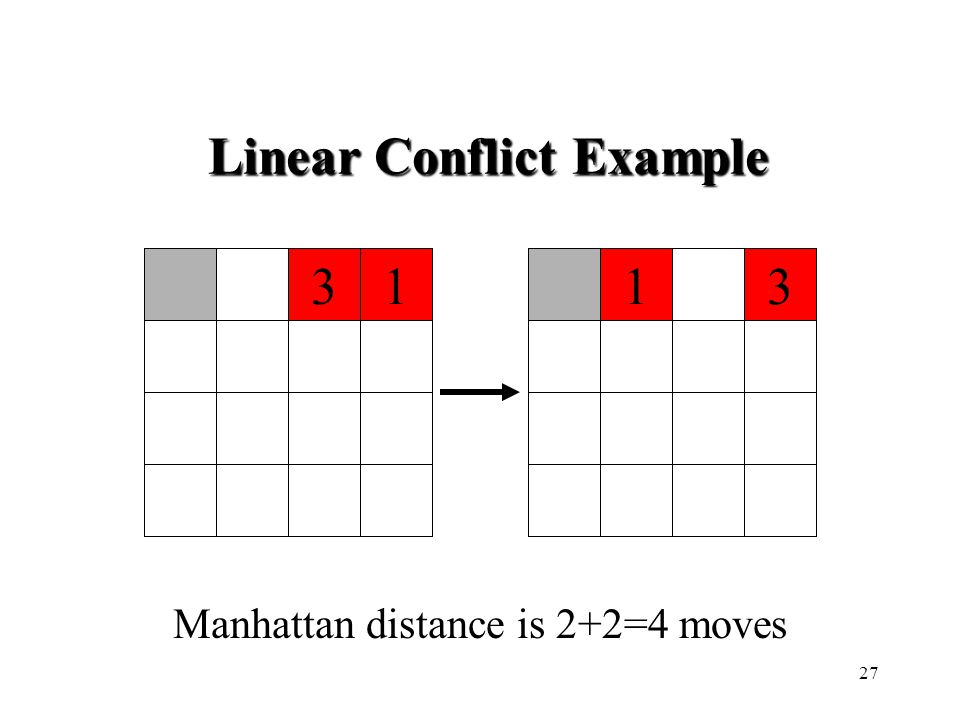 1331 Manhattan distance is 2+2=4 moves Linear Conflict Example 27