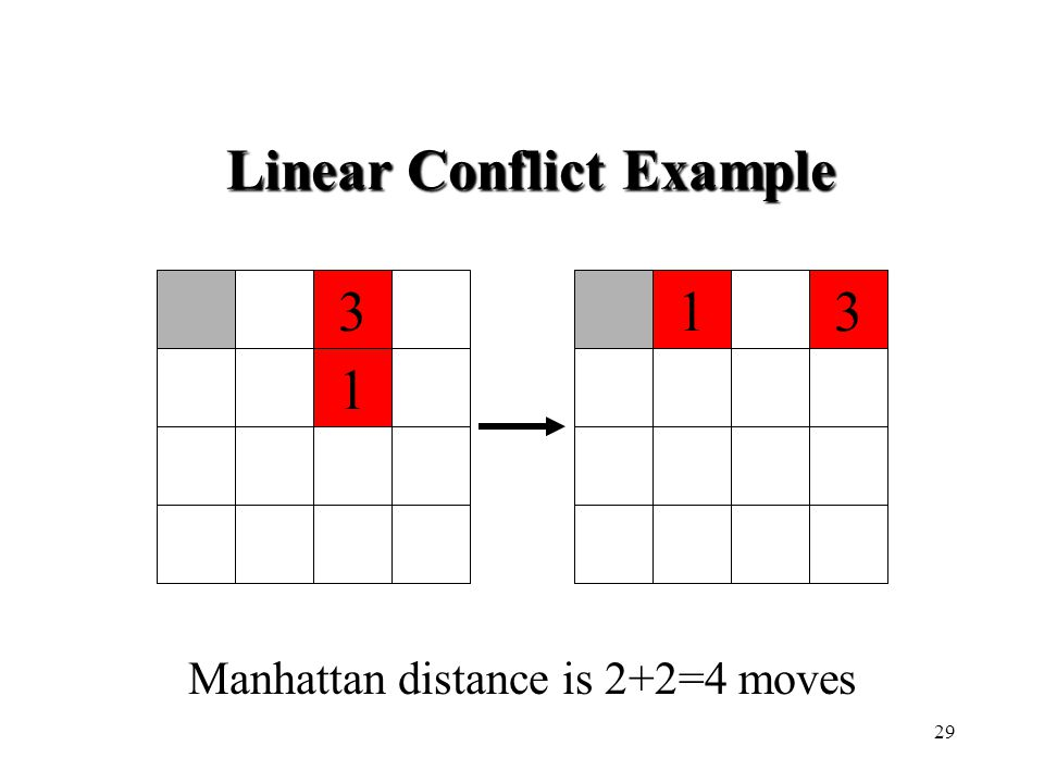 133 1 Manhattan distance is 2+2=4 moves Linear Conflict Example 29