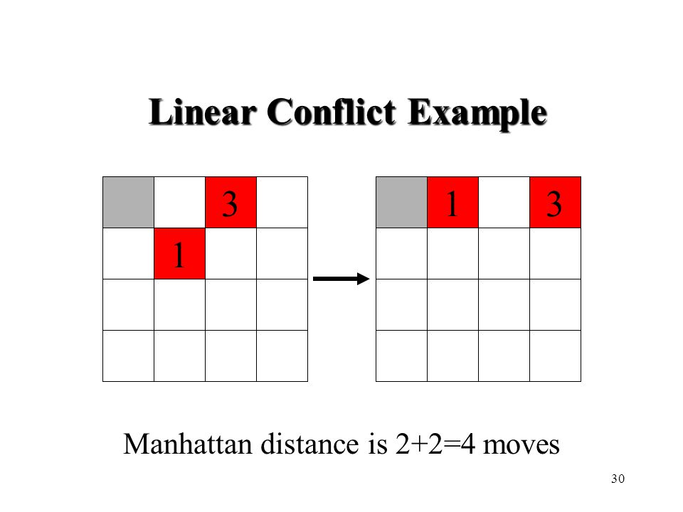 133 1 Manhattan distance is 2+2=4 moves Linear Conflict Example 30