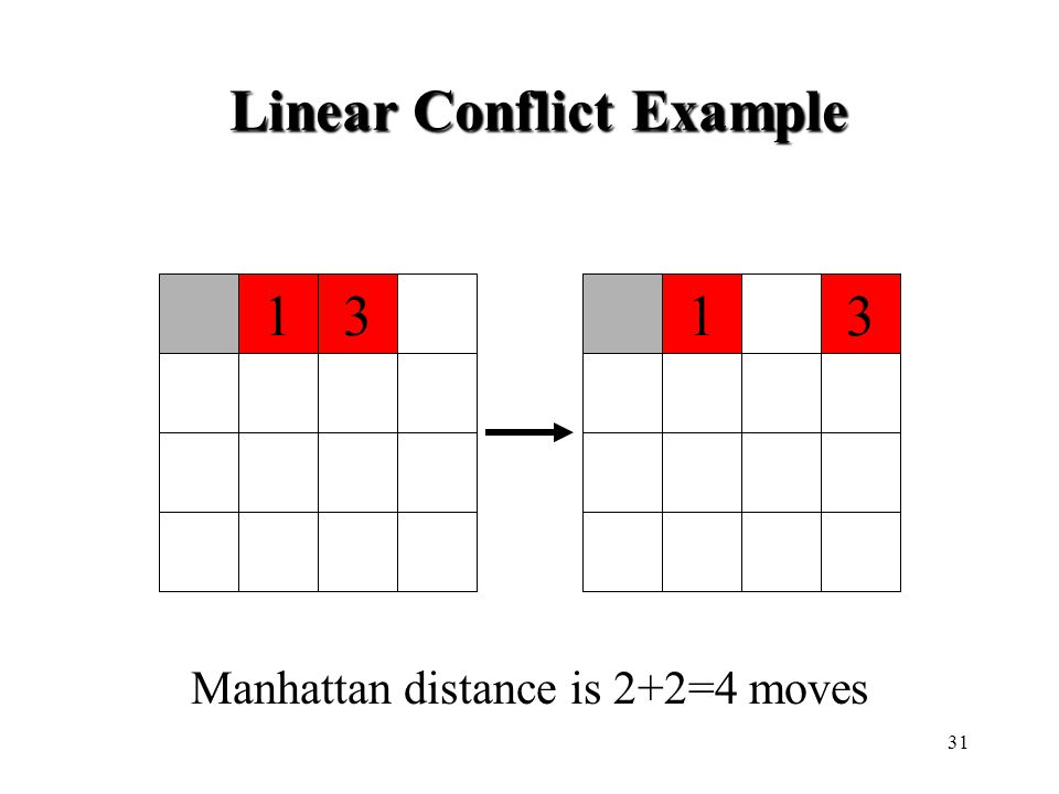1331 Manhattan distance is 2+2=4 moves Linear Conflict Example 31