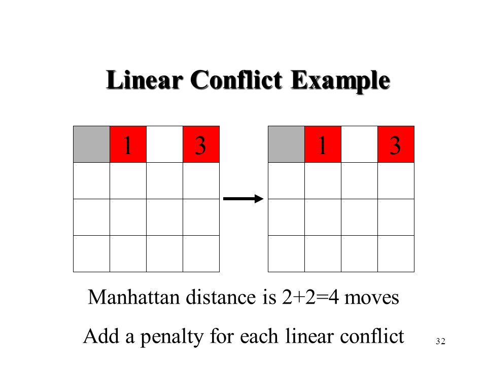 1331 Manhattan distance is 2+2=4 moves Add a penalty for each linear conflict Linear Conflict Example 32