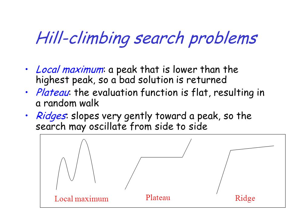 41 Hill-climbing search problems Local maximum: a peak that is lower than the highest peak, so a bad solution is returned Plateau: the evaluation func