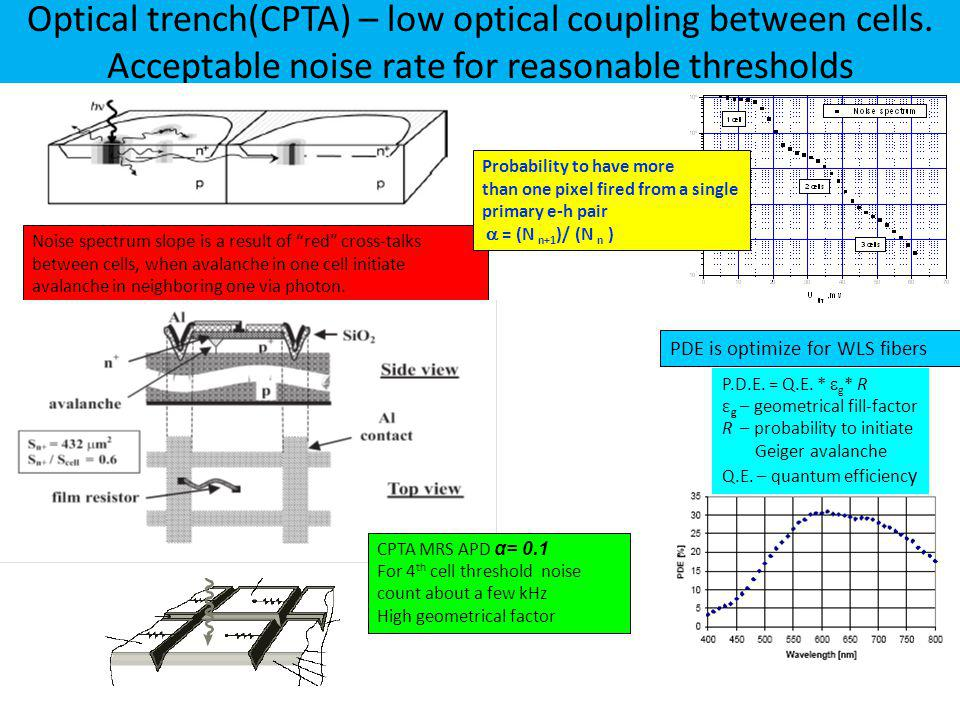 Optical trench(CPTA) – low optical coupling between cells.