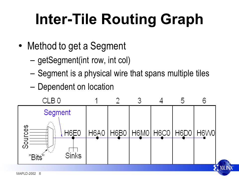 MAPLD-2002 8 Inter-Tile Routing Graph Method to get a Segment – getSegment(int row, int col) – Segment is a physical wire that spans multiple tiles – Dependent on location