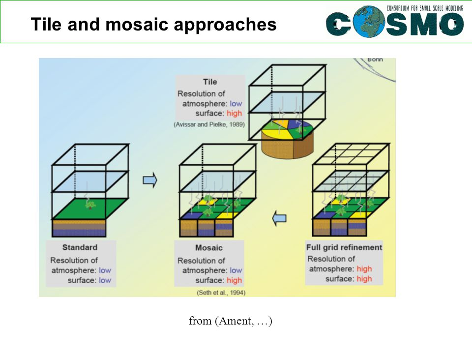 Tile and mosaic approaches from (Ament, …)