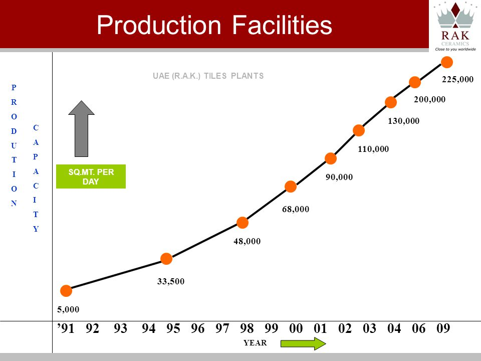 PRODUTIONPRODUTION UAE (R.A.K.) TILES PLANTS YEAR 130,000 90,000 110,000 68,000 48,000 5,000 33,500 CAPACITYCAPACITY 200,000 SQ.MT.