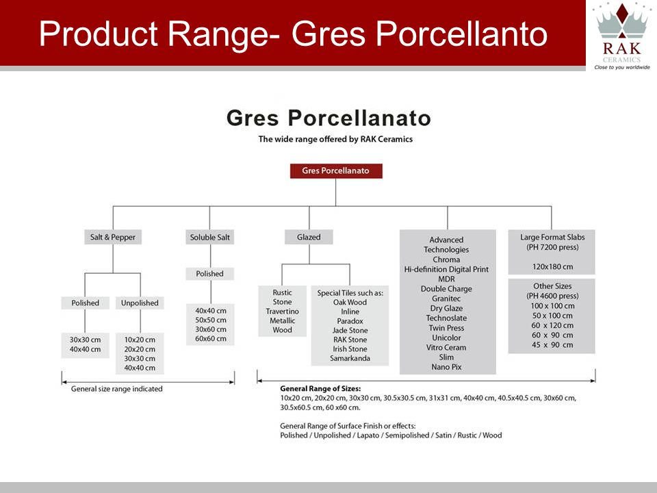 Product Range- Gres Porcellanto