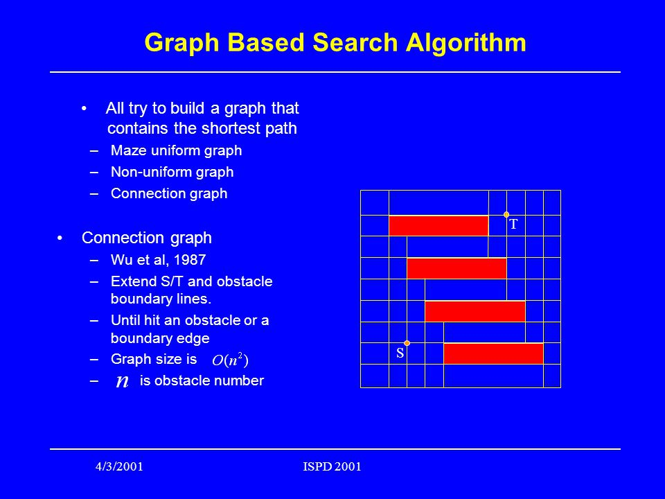 4/3/2001ISPD 2001 Graph Based Search Algorithm All try to build a graph that contains the shortest path –Maze uniform graph –Non-uniform graph –Connection graph Connection graph –Wu et al, 1987 –Extend S/T and obstacle boundary lines.