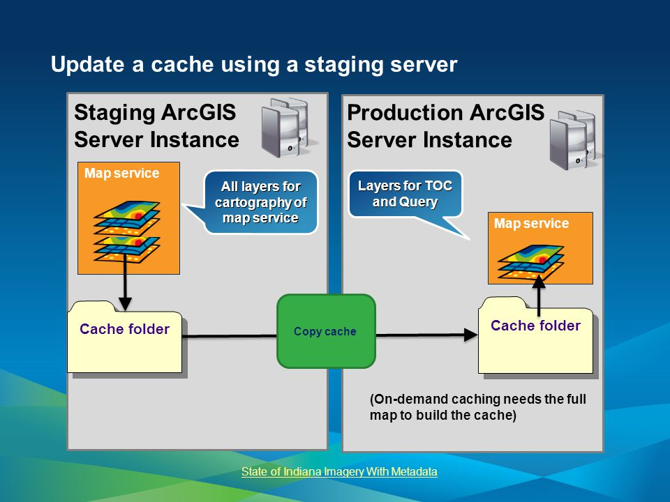 Update a cache using a staging server Production ArcGIS Server Instance Staging ArcGIS Server Instance Map service Cache folder All layers for cartography of map service Layers for TOC and Query Copy cache (On-demand caching needs the full map to build the cache) State of Indiana Imagery With Metadata