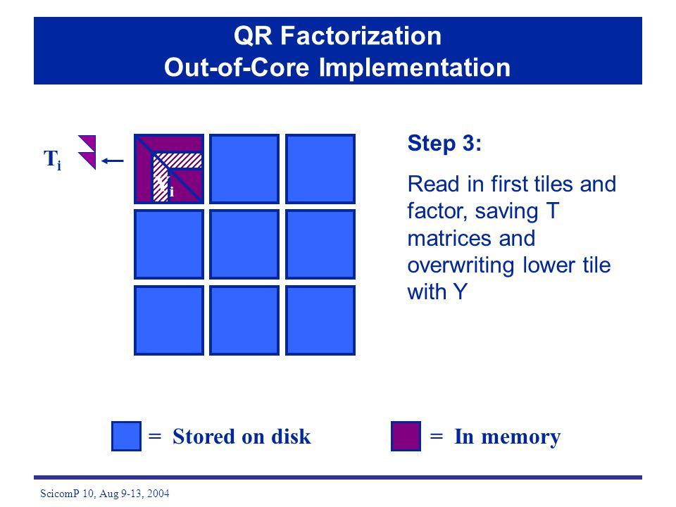 ScicomP 10, Aug 9-13, 2004 Step 3: Read in first tiles and factor, saving T matrices and overwriting lower tile with Y = Stored on disk= In memory QR Factorization Out-of-Core Implementation TiTi YiYi