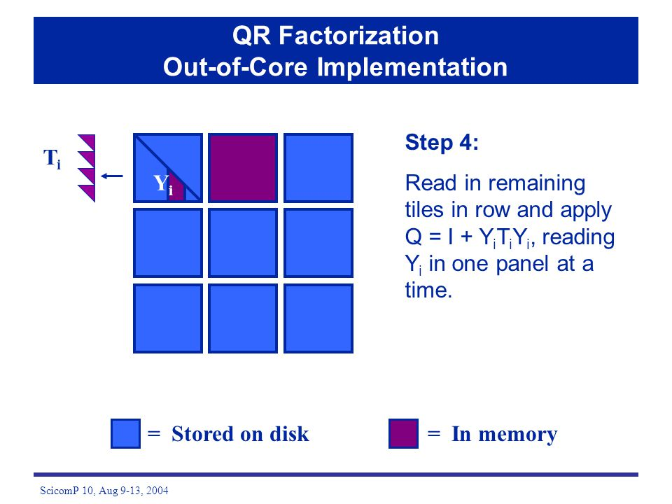 ScicomP 10, Aug 9-13, 2004 = Stored on disk= In memory QR Factorization Out-of-Core Implementation TiTi YiYi Step 4: Read in remaining tiles in row and apply Q = I + Y i T i Y i, reading Y i in one panel at a time.